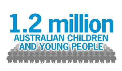 1.2m Australian children and young people living in poverty