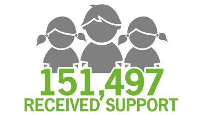 Last year 151,497 disadvantaged children recieved support from The Smith Family