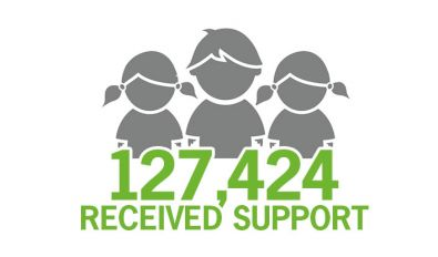 Last year 127,424 disadvantaged children recieved support from The Smith Family
